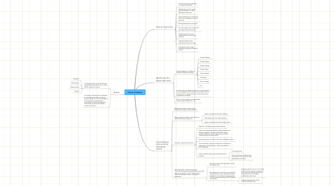 Mind Map: Future of Parsons