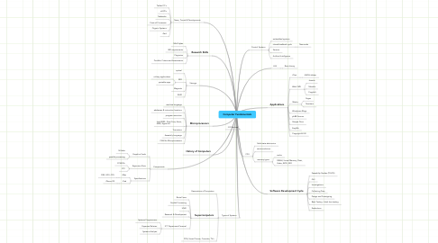 Mind Map: Computer Fundamentals