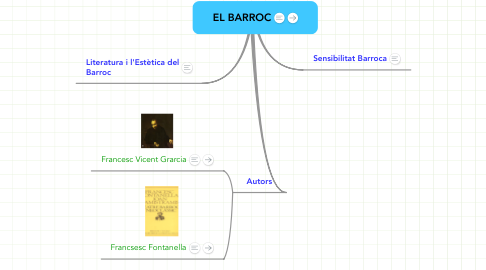 Mind Map: EL BARROC