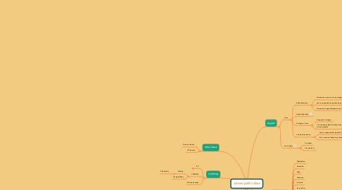 Mind Map: career path ideas