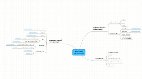 Mind Map: виртуальная коммуникация