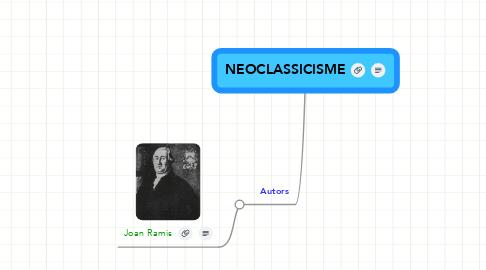 Mind Map: NEOCLASSICISME