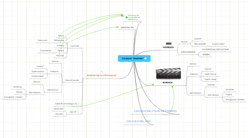 "Mind Map: COLEGIO ""EINSTEN"""