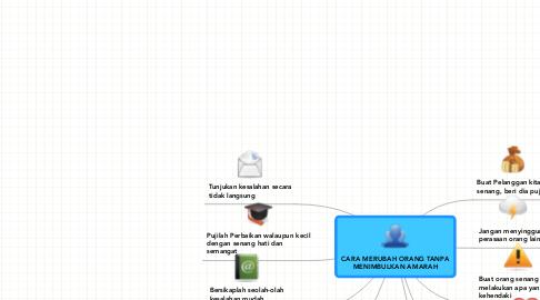 Mind Map: CARA MERUBAH ORANG TANPA MENIMBULKAN AMARAH