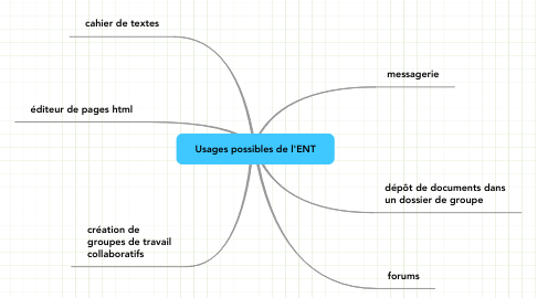 Mind Map: Usages possibles de l'ENT
