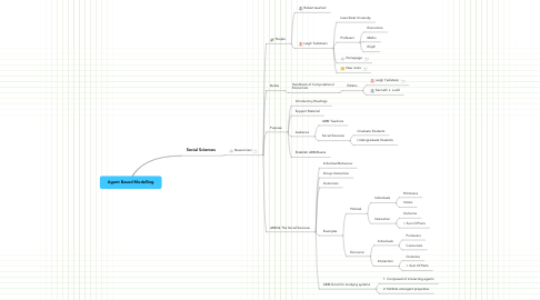 Mind Map: Agent Based Modelling