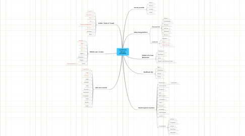 Mind Map: social local network ecosystem