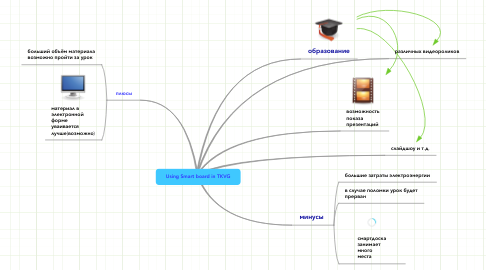Mind Map: Using Smart board in TKVG