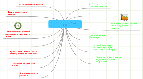 Mind Map: использование смартборда в ТКРГ