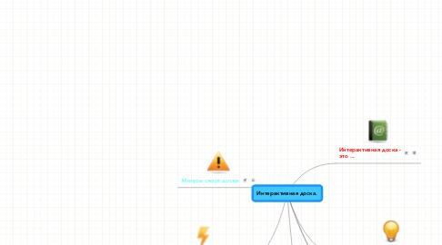 Mind Map: Интерактивная доска.
