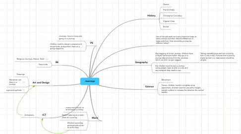 Mind Map: Journeys