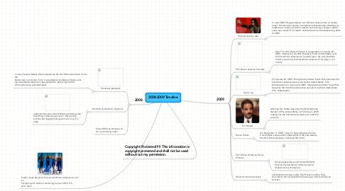 Mind Map: 2008-2009 Timeline