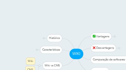 Mind Map: WIKI