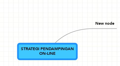 Mind Map: STRATEGI PENDAMPINGAN ON-LINE