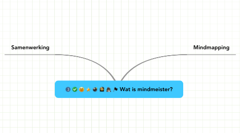 Mind Map: Wat is mindmeister?