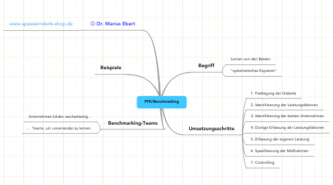 Mind Map: PFK/Benchmarking