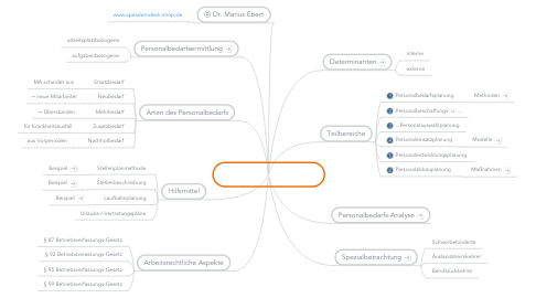 Mind Map: PFK/Personalplanung