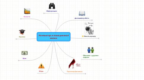 Mind Map: Компьютер в повседневной жизни.