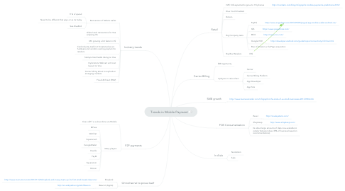Mind Map: Trends in Mobile Payment