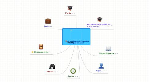 Mind Map: использование комппьютера в повседневной жизни!
