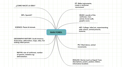 Mind Map: Amazon Rainforest By Alice &Mike