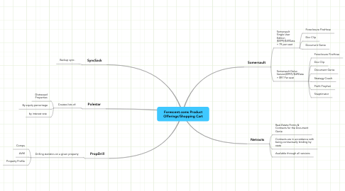Mind Map: Forescent.coms Product