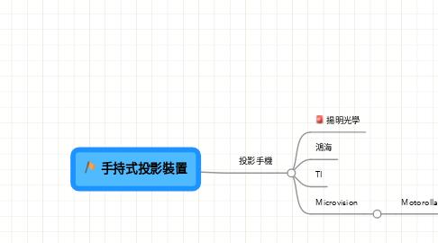Mind Map: 手持式投影裝置