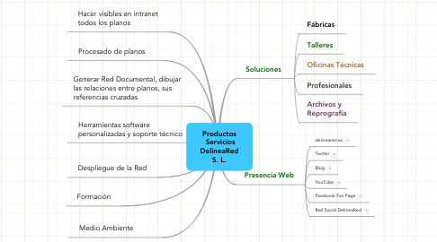 Mind Map: Productos  Servicios DelineaRed S. L.
