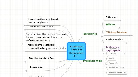 Mind Map: Productos ServiciosDelineaRedS. L.