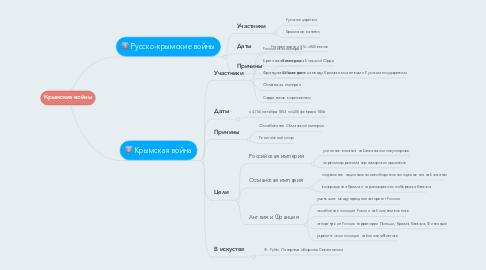 Mind Map: Крымские войны