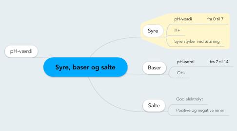 Mind Map: Syre, baser og salte