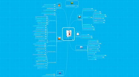 Mind Map: Стартап в интернете
