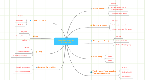 Mind Map: Managing anger and frustrations