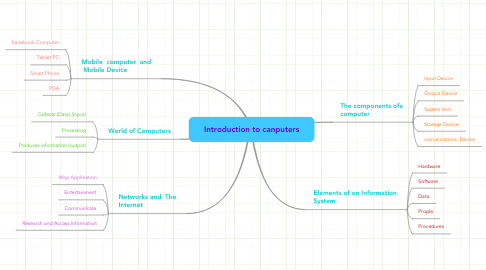Mind Map: Introduction to canputers