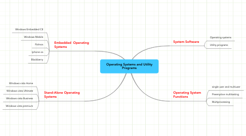Mind Map: Operating Systems and Utility Programs