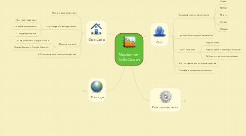 Mind Map: Маркетинг ToBeQueen