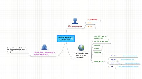 Mind Map: Grupos, Redes y Comunidades