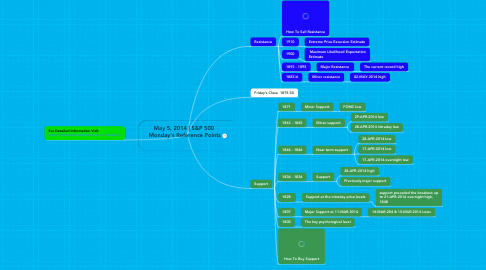 Mind Map: May 5, 2014 | S&P 500  Monday's Reference Points
