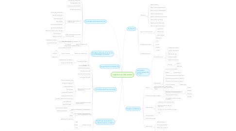 Mind Map: Logística de Almacenes
