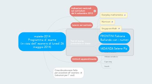 Mind Map: matele-2014 Programma d' esame (in vista dell' esonero di lunedì 26 maggio 2014)