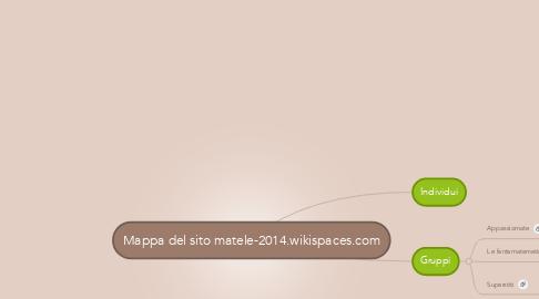 Mind Map: Mappa del sito matele-2014.wikispaces.com