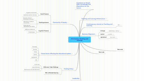 Mind Map: 21st Century Teaching and Learning