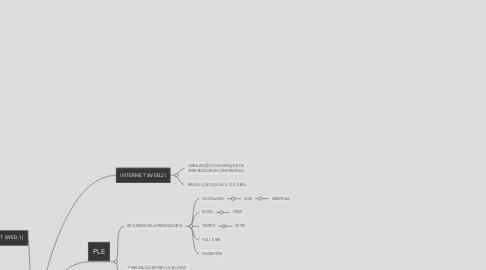 Mind Map: APRENDIZAGEM EM AMBIENTE DIGITAL