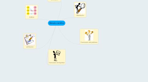 Mind Map: Método cientifico