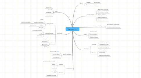 Mind Map: chapter one-intro