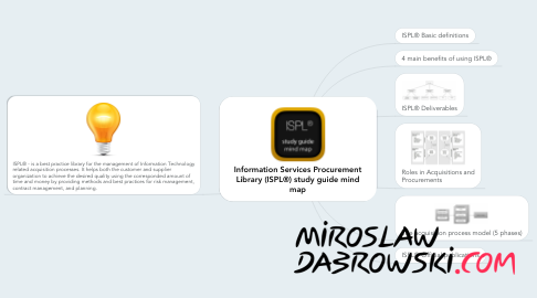 Mind Map: Information Services Procurement Library (ISPL®) study guide mind map