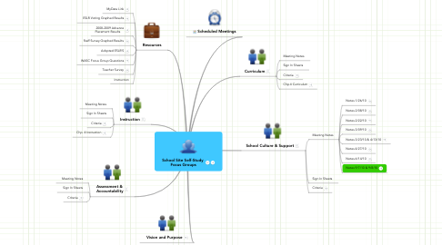 Mind Map: School Site Self-Study  Focus Groups