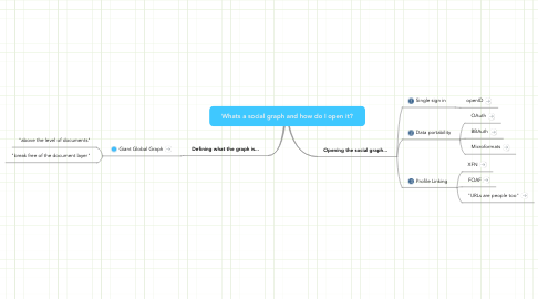 Mind Map: Whats a social graph and how do I open it?