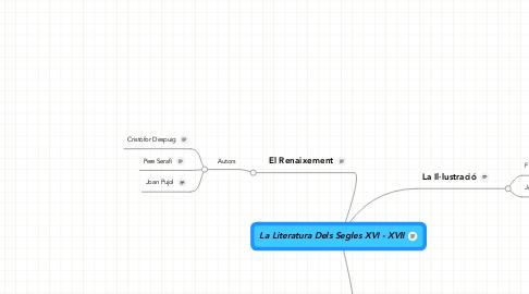 Mind Map: La Literatura Dels Segles XVI - XVII