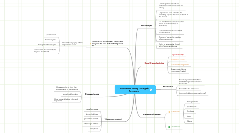 Mind Map: Corporations Failing During the Recession